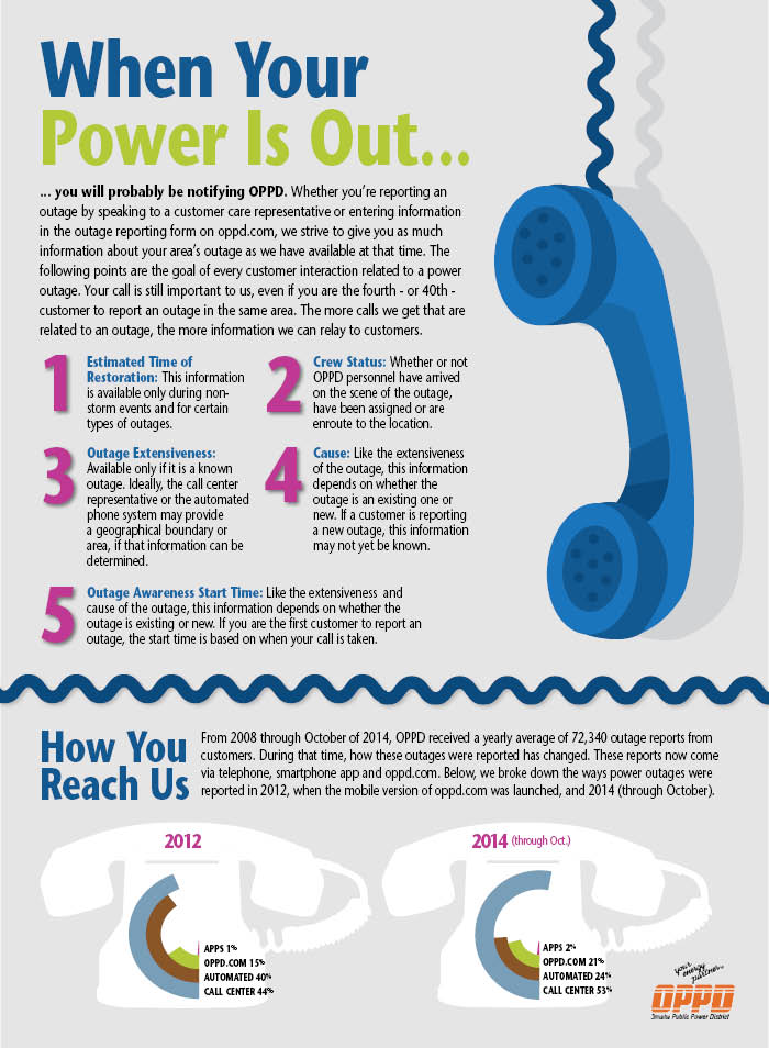 Stay Informed With Power Outage Information Oppd