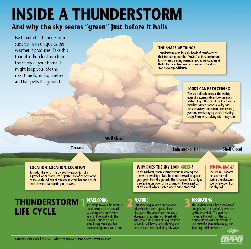 thunderstorm diagram