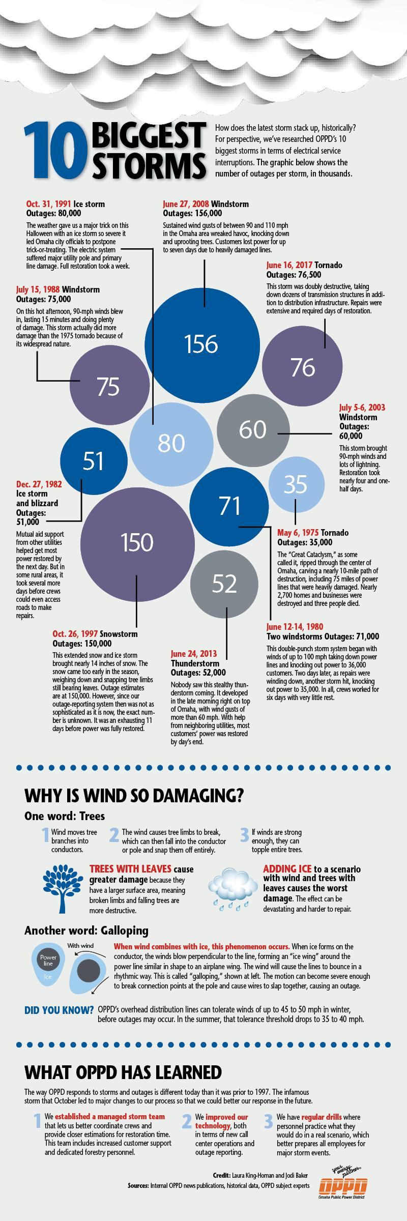 Big Storm_infographic