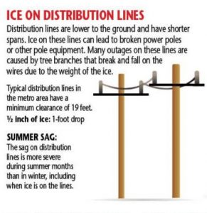 ice in distribution lines