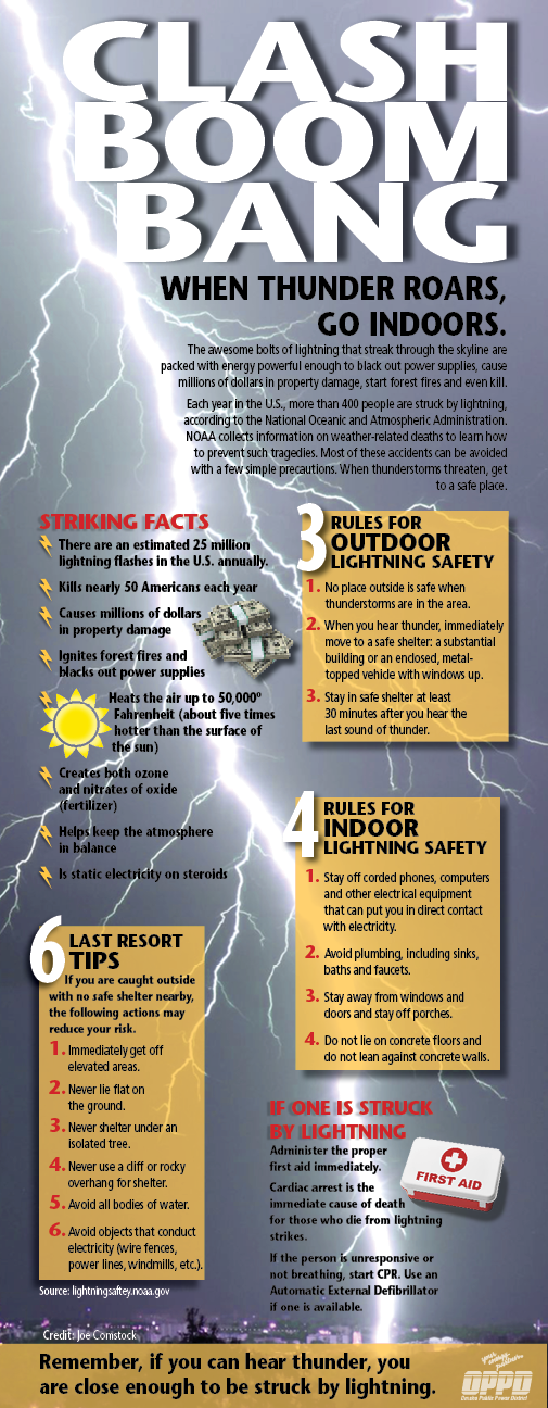 WEA_Storm safety_Lightning Infographic