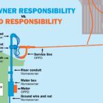Homeowner vs OPPD Responsibility InfoG (1600×900)